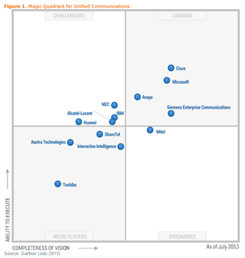 gartner 2013 magic quadrant for secure The endpoint protection platform provides a collection of security capabilities to  protect pcs, smartphones and tablets vendors in this market.