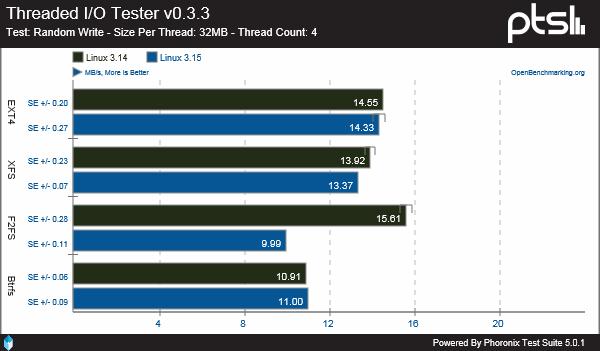 Filesystem in Linux 3.14 vs 3.15: Threaded I/O Tester