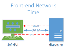 Front End Network Time
