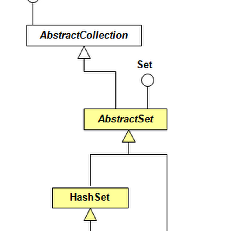 Java Collections: TreeSet Example