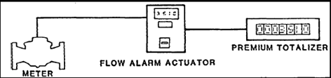 Alarm Actuator and Totalizer System