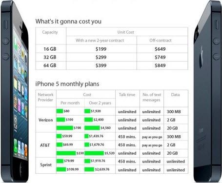 Сколько на самом деле стоит iPhone 5?