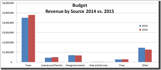 2014-04-29 2015 Revenue by Source
