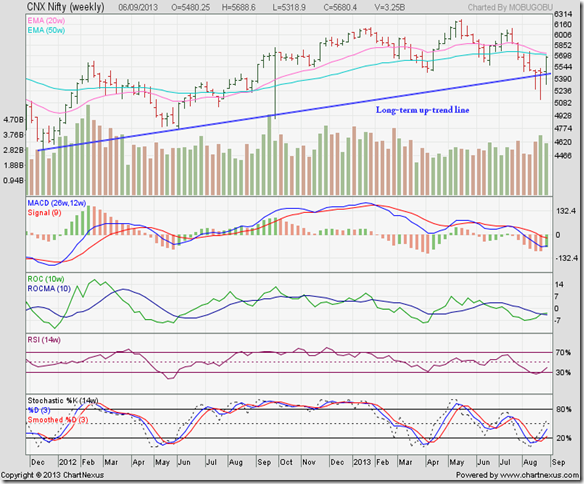 Nifty_Sep0613