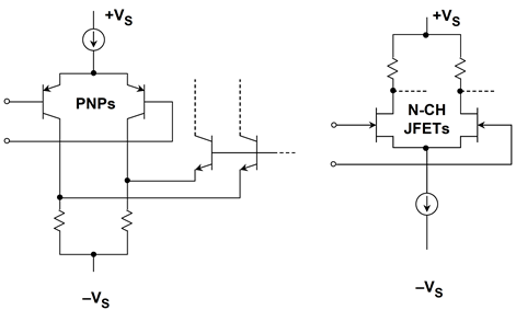 PNP or N-channel JFET stages allow CM inputs to the negative rail