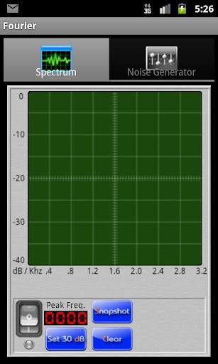 Fourier a Spectrum Analyzer