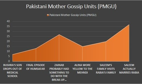 pakistani_mom_chart