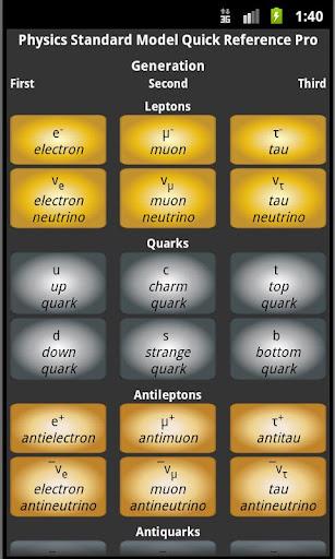 Physics Standard Model Pro