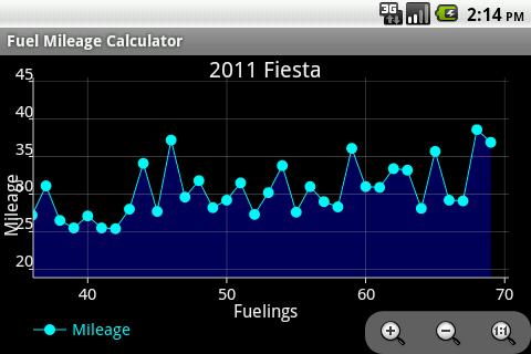 玩交通運輸App|Fuel Mileage Calculator免費|APP試玩