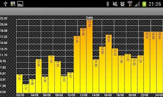 Screenshot of Felix Solar PV Log