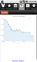 Screenshot of Dollar to Yuan Exchange Rates