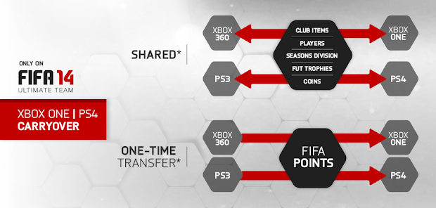 FIFA 14 Ultimate Team data to carry over from current-gen to next-gen platforms