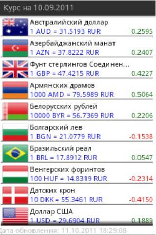 Курс валют ЦБ
