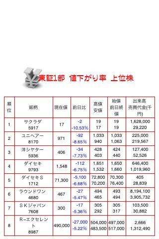 東証1部 値下がり率 上位株
