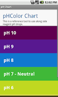 Screenshot of Simple pH Chart