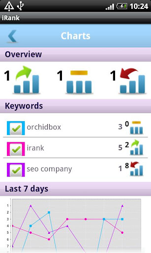 SEOのキーワードの追跡 - iRank