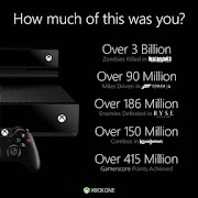 415 million Gamerscore points already awarded on Xbox One