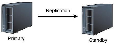 Replication Solution