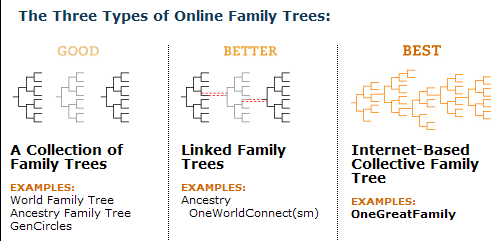 A competitor examines Ancestry's non-existent OneWorldConnect