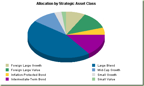 Allocation strategy for terms over 10 years