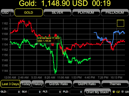 Gold Price LIVE! Pro Charts