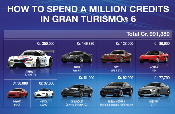 Gran Turismo 6 to feature in-game purchases to unlock cars, pre-order bonuses and Special Edition detailed