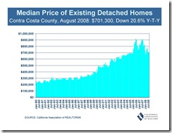 CCC Median Price of Existing Detatched Homes