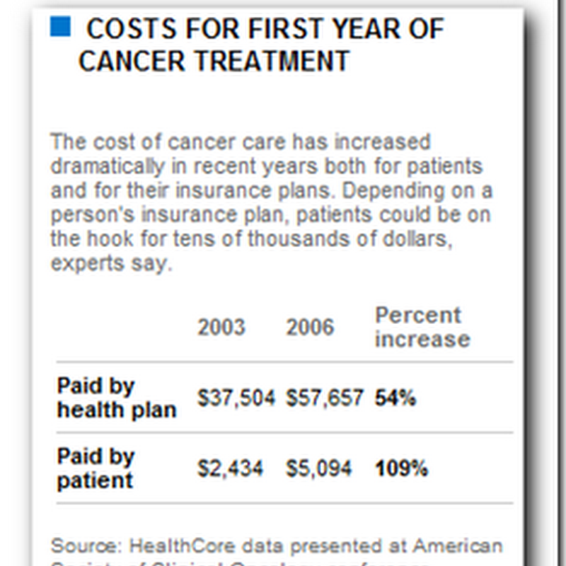 Many cancer patients forgoing care because of cost