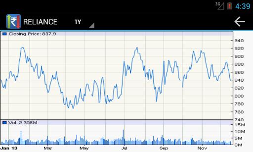 Indian Stock Market Watch - screenshot
