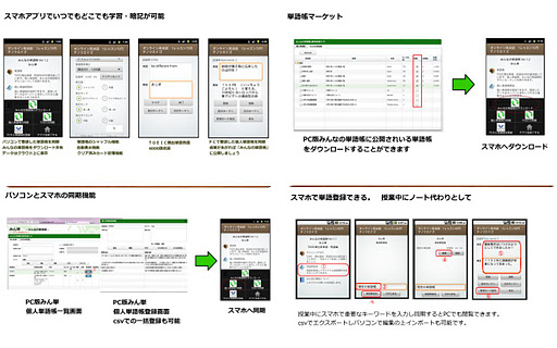 【免費工具App】クラウド版 みんなの単語帳-TOEIC頻出単語・熟語帳-APP點子