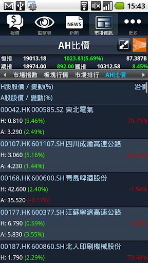 玩免費財經APP|下載MagicTrader Plus (香港株プッシュ型リアル) app不用錢|硬是要APP