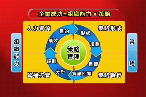 【免費商業App】BSC十講-第五講 Why BSC?-APP點子