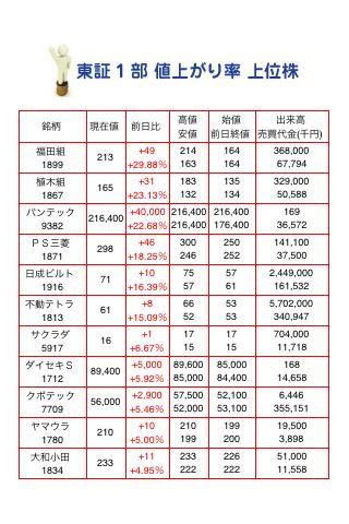 東証1部 値上がり率 上位株