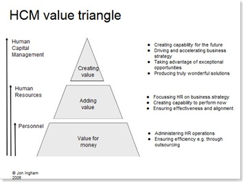 HCM Value Triangle