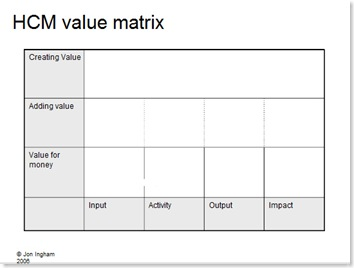 HCM Value Matrix
