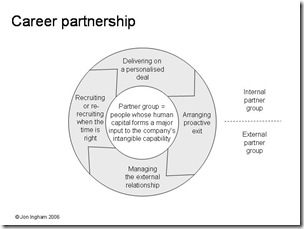 005 Career Partnerhsip