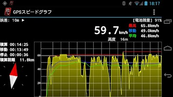 Screenshot of GPS Speed Graph