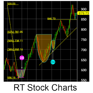 RT Stock Charts for Android
