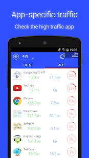 Data Usage Monitor Premium v1.9.1086 Apk