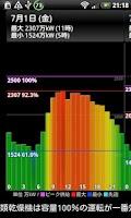 Screenshot of (関西版)電力の使用状況ウィジェット