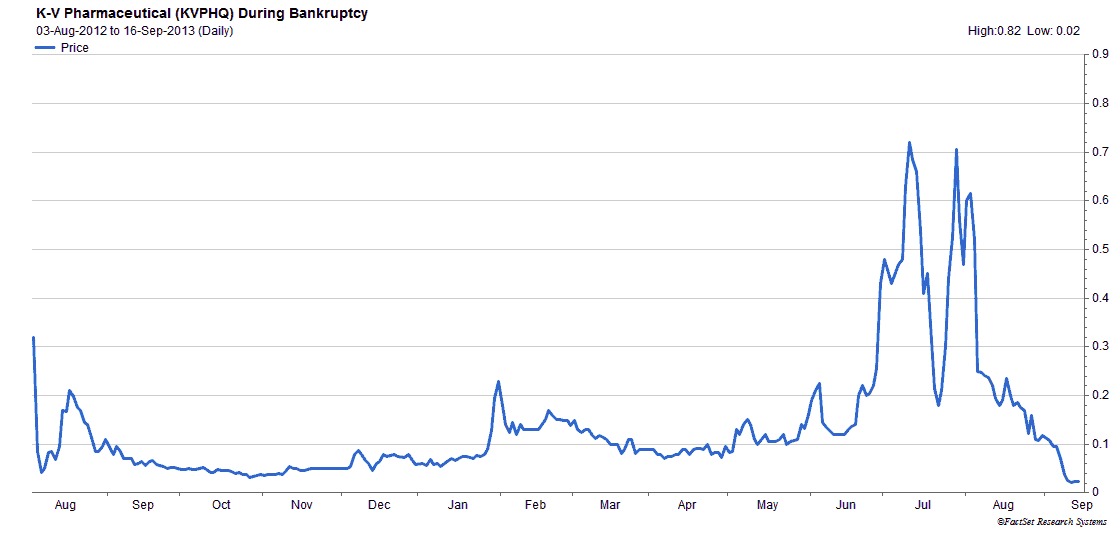 KVPHQ shares during bankruptcy