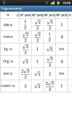 Trigonometry RUS