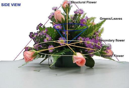 Floral Arrangement Round Centerpiece Western Style