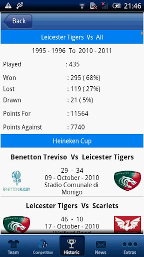 Leicester Tigers 2011 12