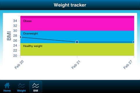 【免費健康App】Weight Tracker-APP點子