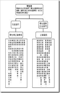 學生會架構圖