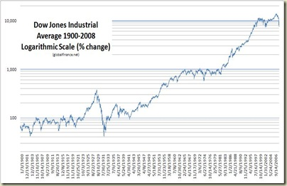 DJIA 1900-2008 Logarithmic Scale