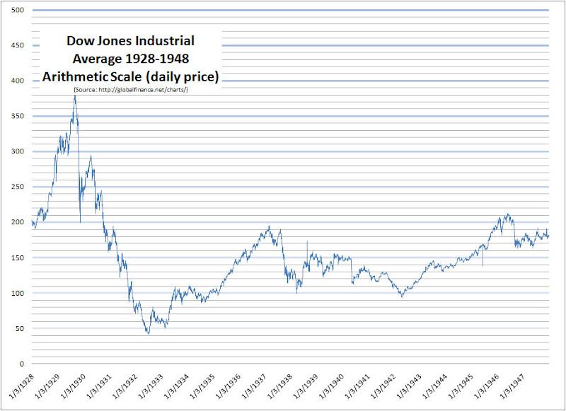 GlobalFinance.Net Blog » Dow Jones 1900-2009 Log Chart February 4