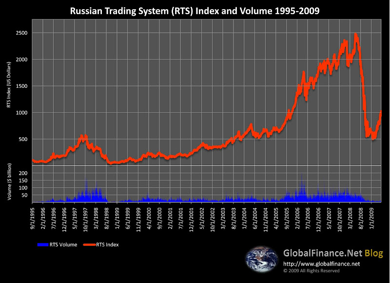 Russian Trading System (RTS) 1995-2009