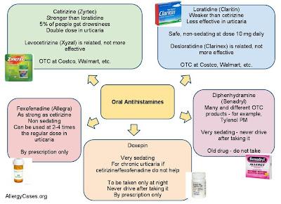 Allergy Notes Oral Antihistamines Mind Map - Oral map